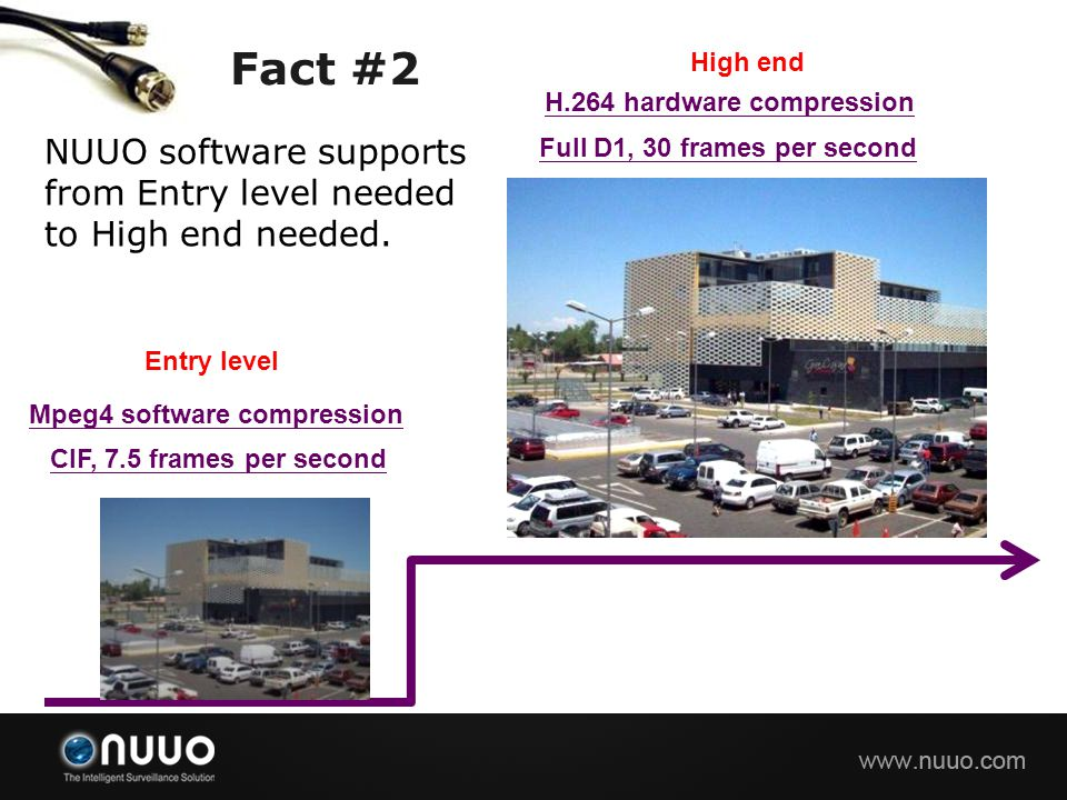 Fact #2 High end. H.264 hardware compression. NUUO software supports from Entry level needed to High end needed.