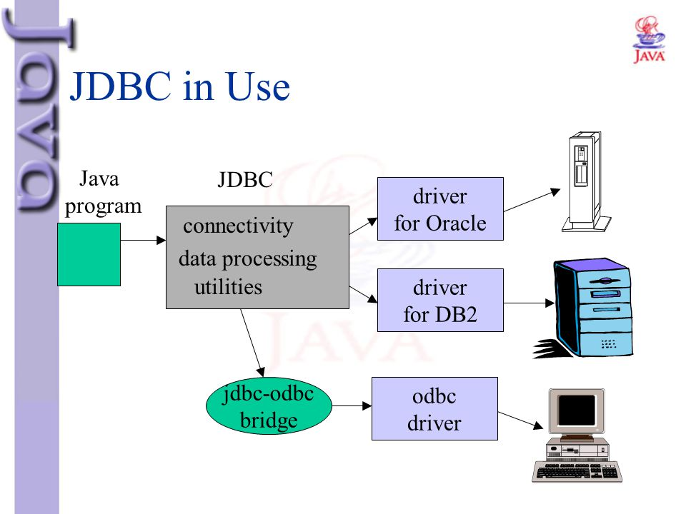 JDBC in Use Java program JDBC driver for Oracle connectivity