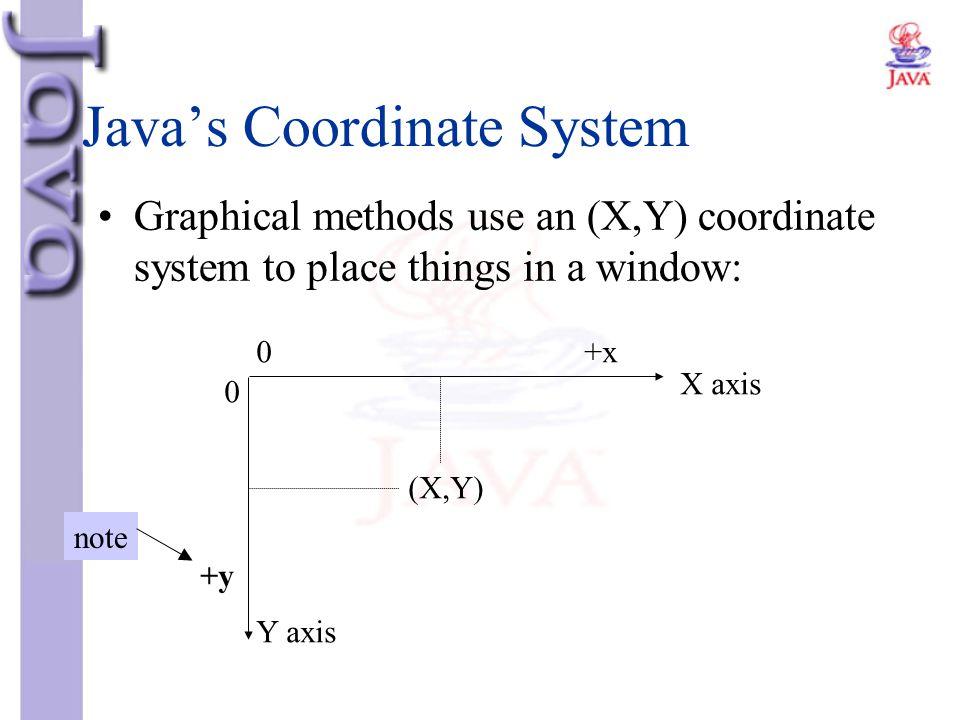 Java's Coordinate System