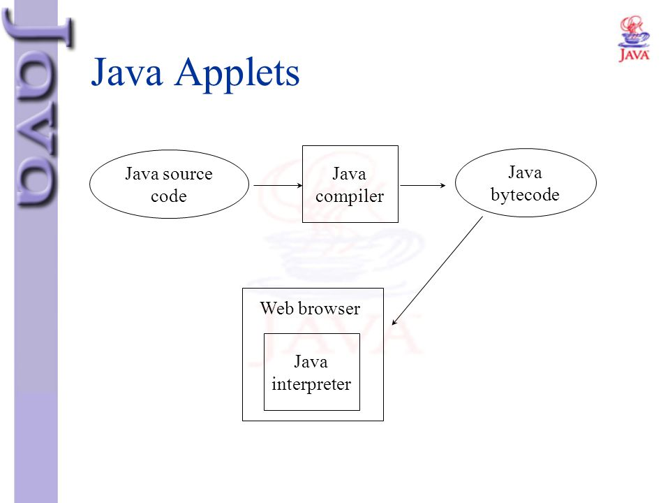 Java Applets Java source Java compiler code bytecode Web browser
