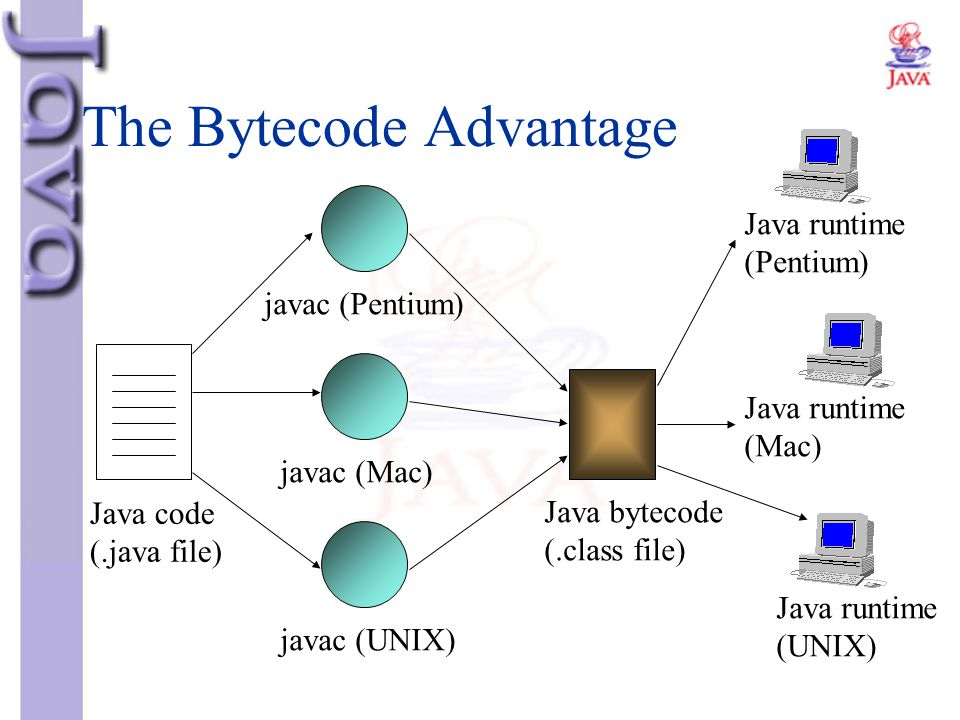 The Bytecode Advantage