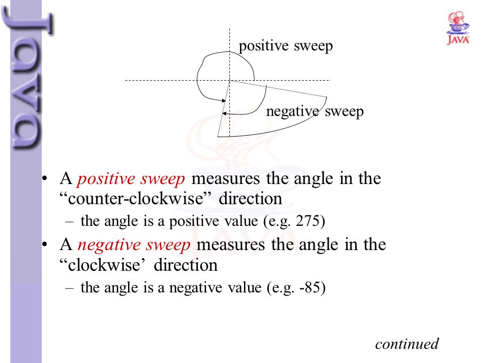 A negative sweep measures the angle in the clockwise' direction