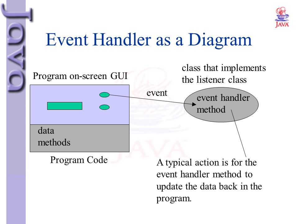 Event Handler as a Diagram