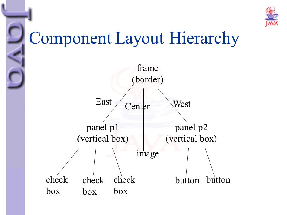 Component Layout Hierarchy