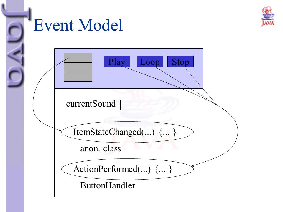 Event Model Play Loop Stop currentSound ItemStateChanged(...) {... }