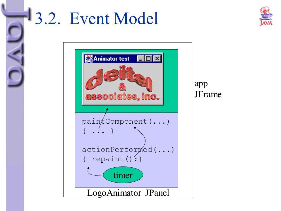 3.2. Event Model app JFrame timer LogoAnimator JPanel