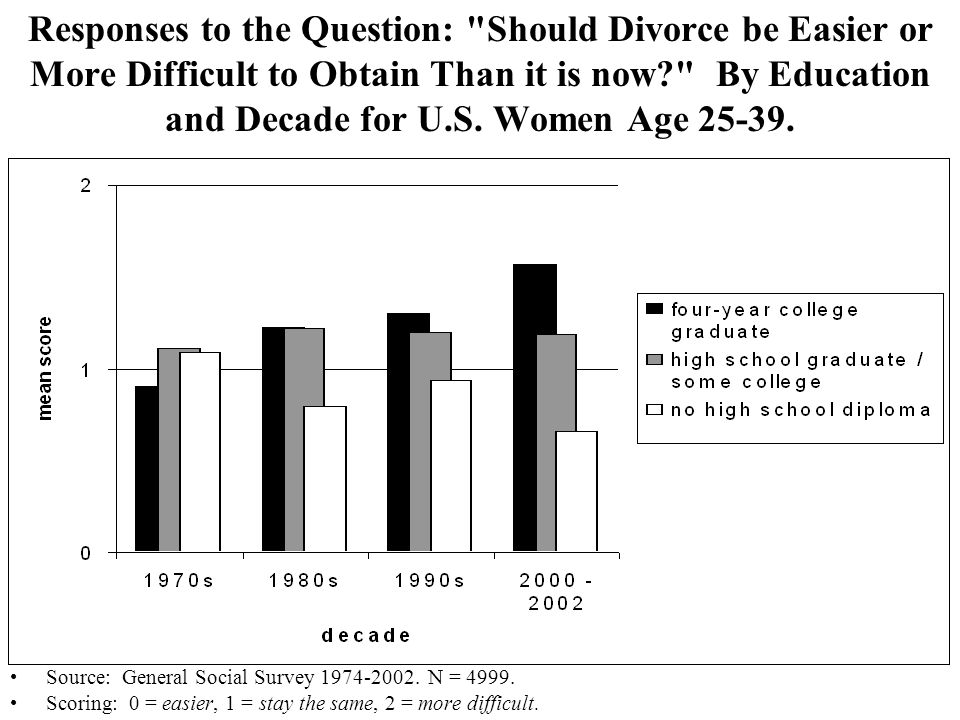 Responses to the Question: Should Divorce be Easier or More Difficult to Obtain Than it is now By Education and Decade for U.S. Women Age 25-39.