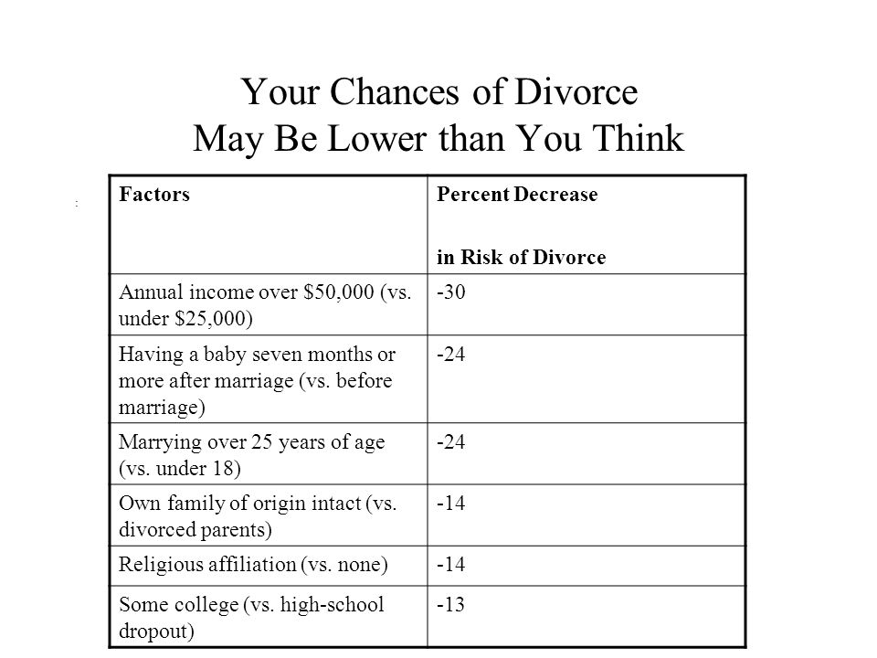 Your Chances of Divorce May Be Lower than You Think