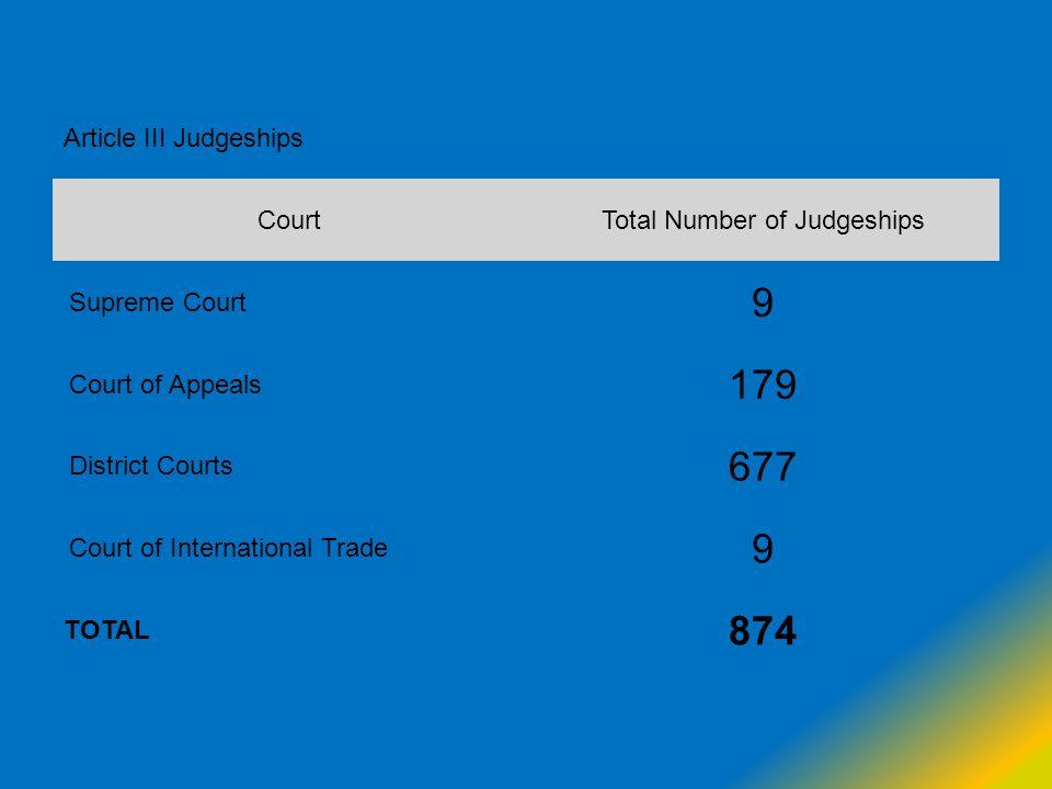 Total Number of Judgeships
