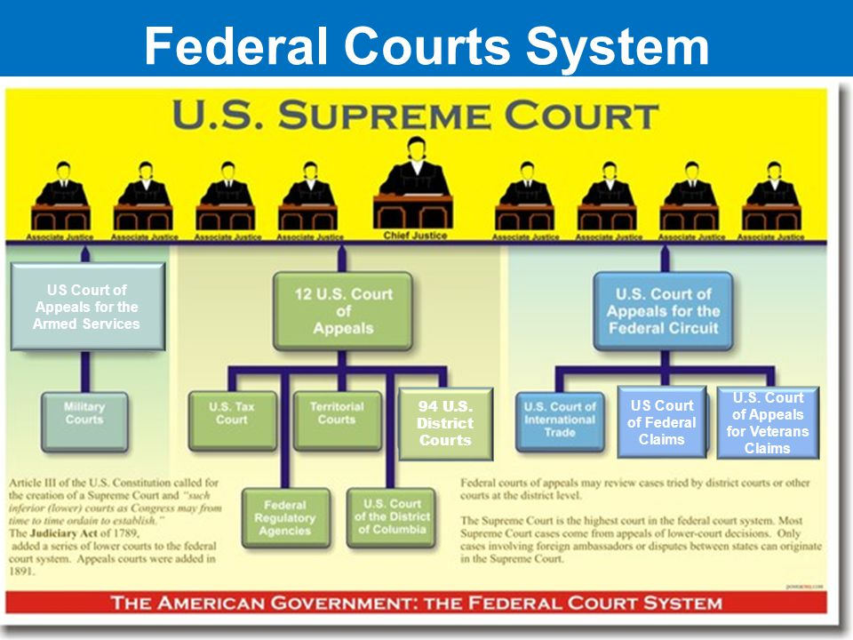 Federal Courts System U.S. Supreme Court