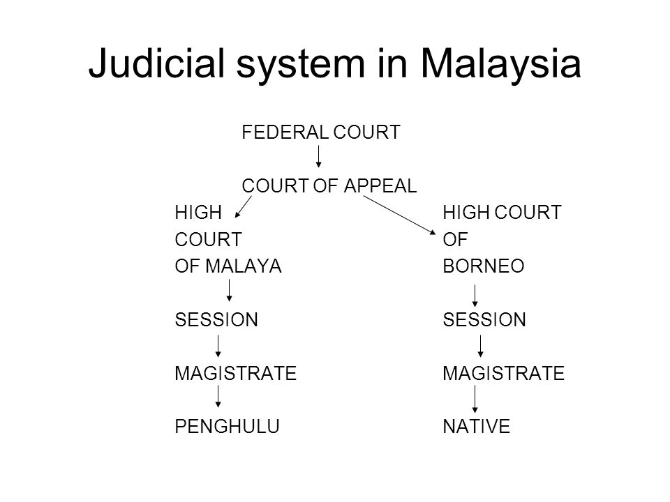 High Court in Malaya
