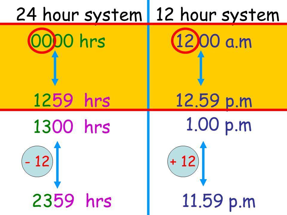 24 hour system 12 hour system 0000 hrs 12.00 a.m 1259 hrs 12.59 p.m