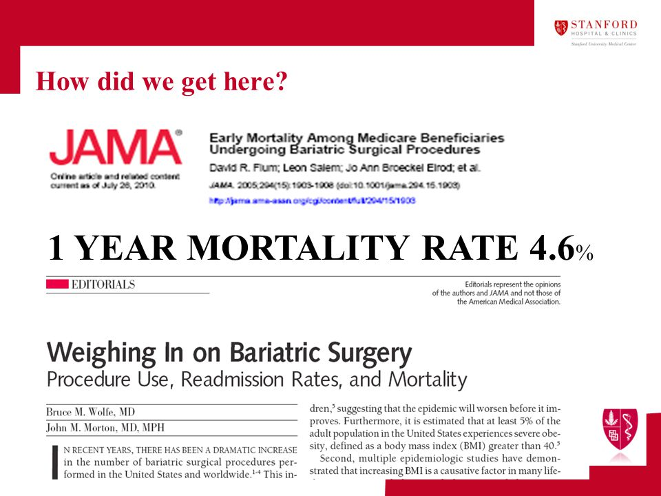 How did we get here 1 YEAR MORTALITY RATE 4.6%