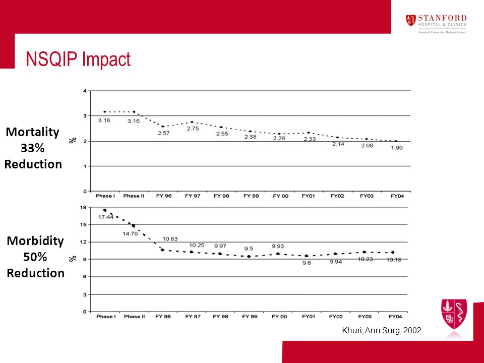 NSQIP Impact Mortality 33% Reduction Morbidity 50% Reduction