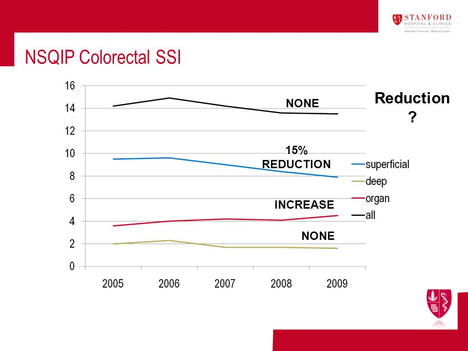 NSQIP Colorectal SSI Reduction NONE 15% REDUCTION INCREASE NONE