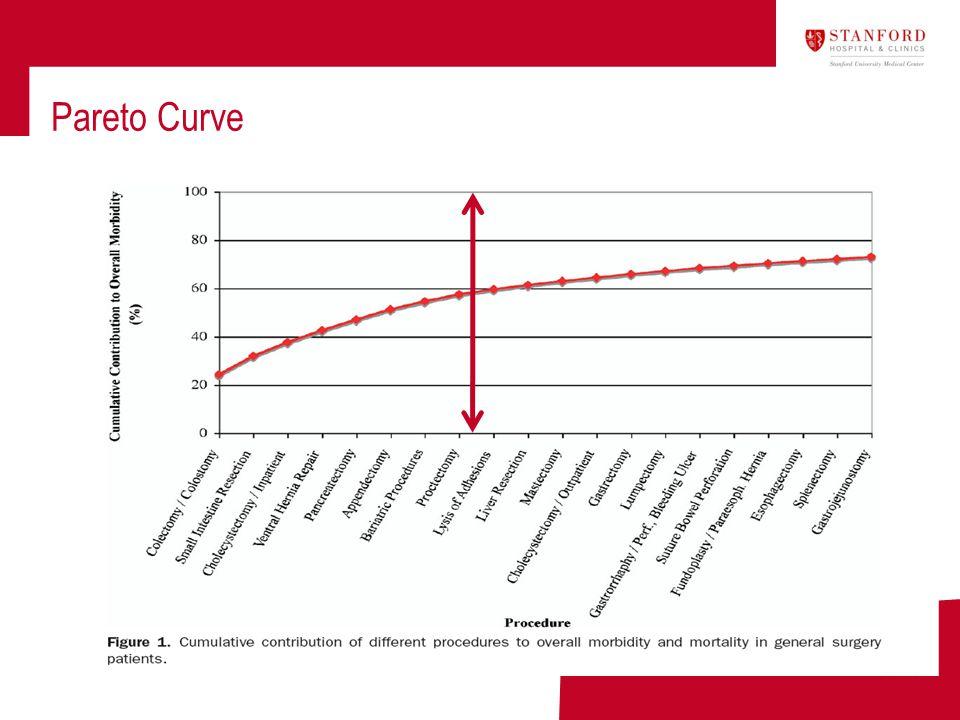 Pareto Curve