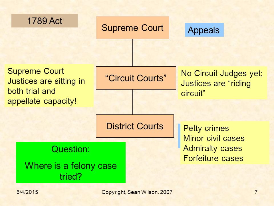 Where is a felony case tried