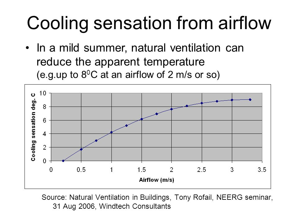 Cooling sensation from airflow