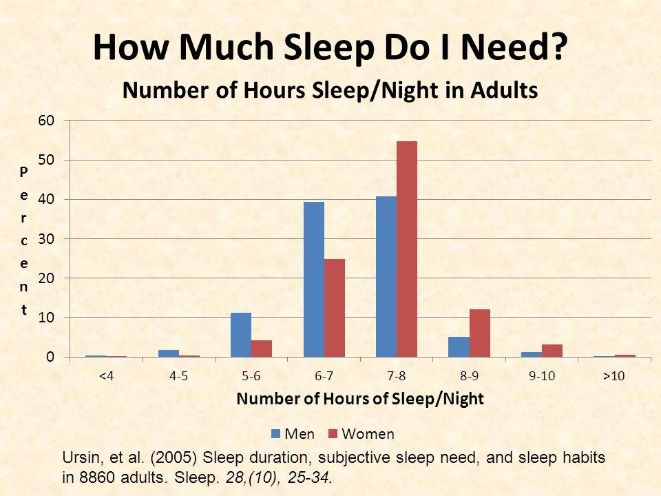 How Much Sleep Do I Need. Ursin, et al.