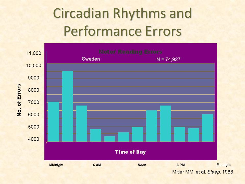 Circadian Rhythms and Performance Errors