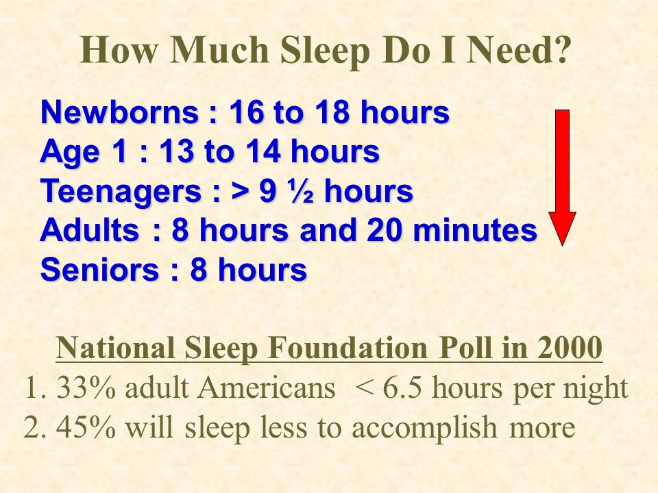 National Sleep Foundation Poll in 2000