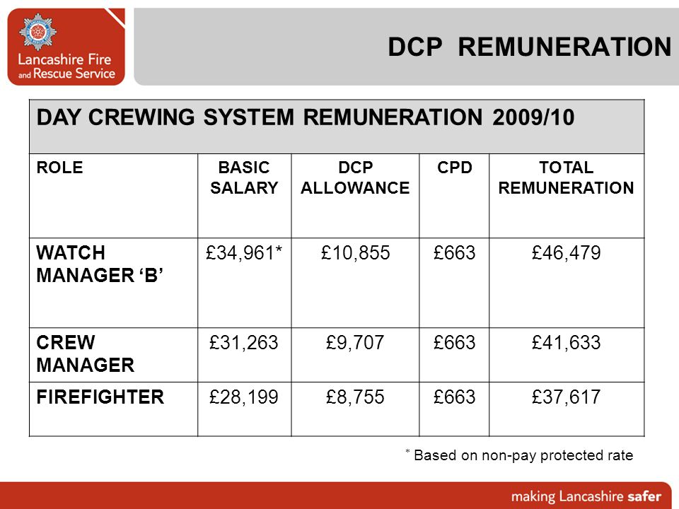 DCP REMUNERATION DAY CREWING SYSTEM REMUNERATION 2009/10 WATCH