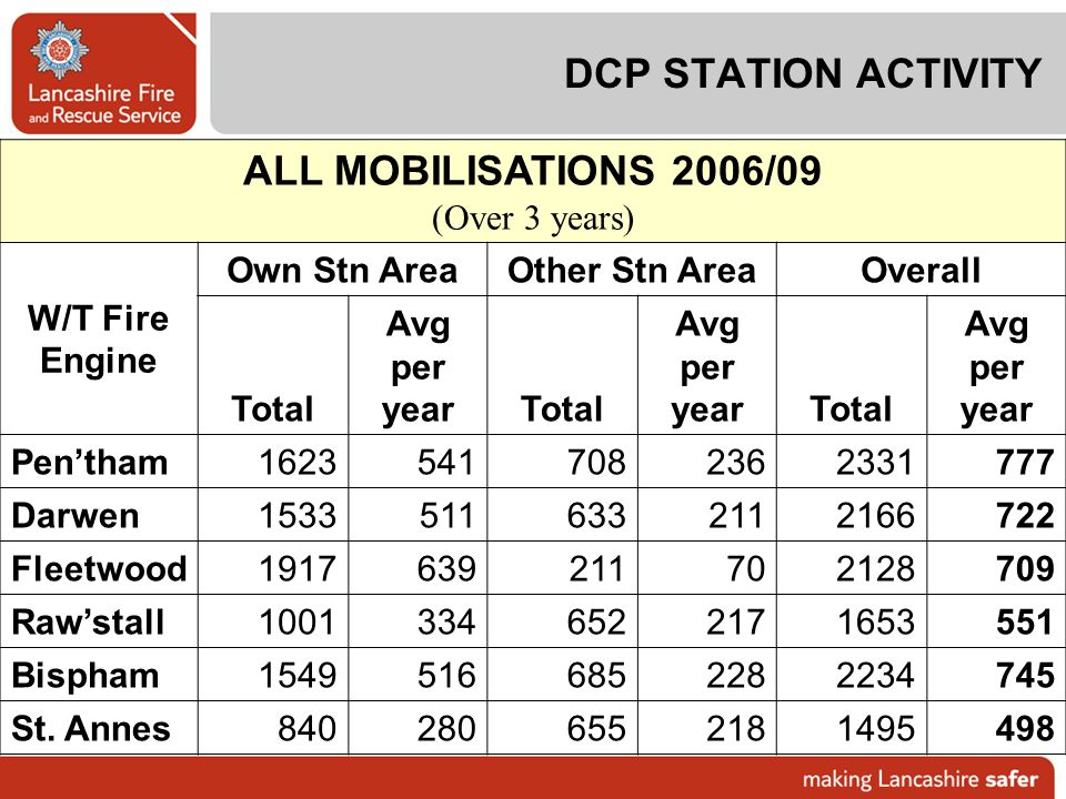ALL MOBILISATIONS 2006/09 DCP STATION ACTIVITY (Over 3 years) W/T Fire