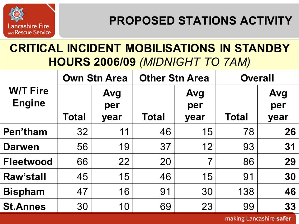 PROPOSED STATIONS ACTIVITY
