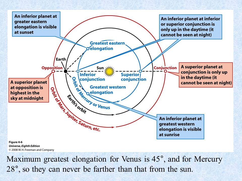 Figure 4-6 Planetary Orbits and Configurations