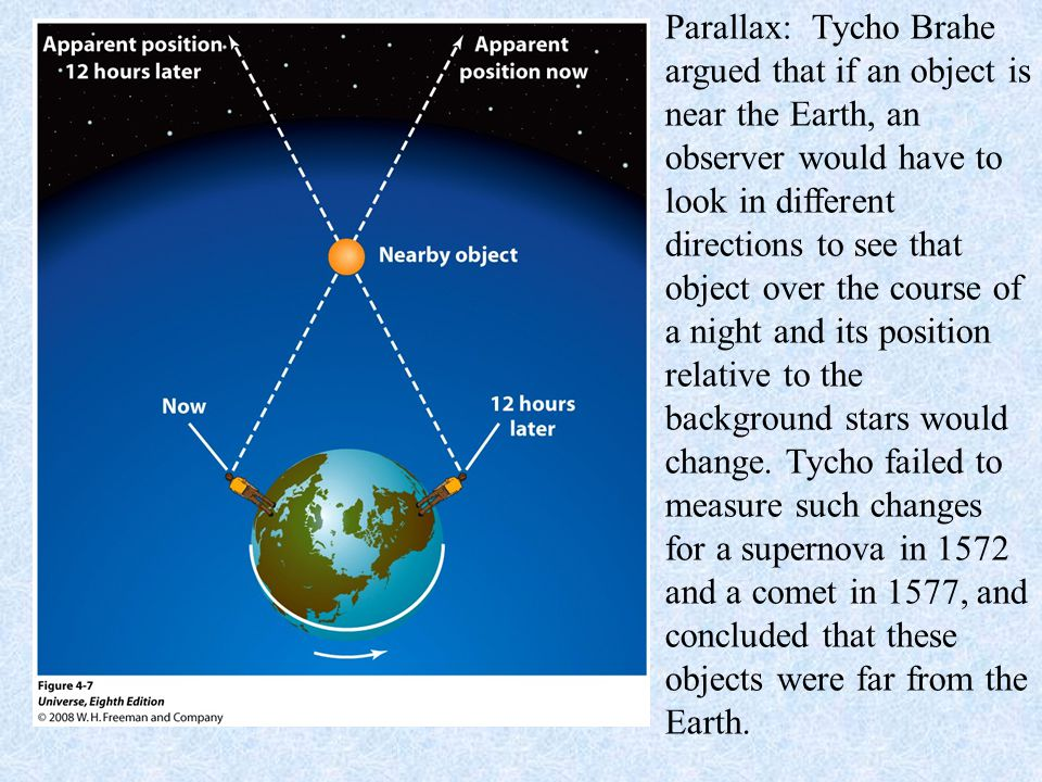 Parallax: Tycho Brahe argued that if an object is near the Earth, an observer would have to look in different directions to see that object over the course of a night and its position relative to the background stars would change. Tycho failed to measure such changes for a supernova in 1572 and a comet in 1577, and concluded that these objects were far from the Earth.