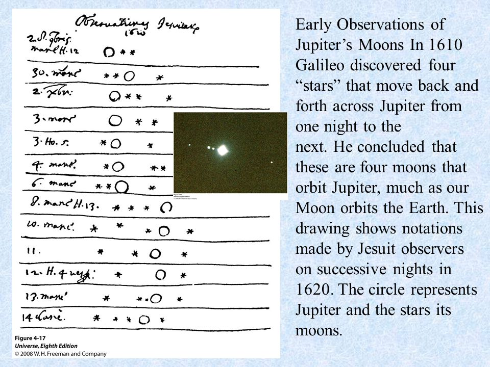 Early Observations of Jupiter's Moons In 1610 Galileo discovered four stars that move back and forth across Jupiter from one night to the