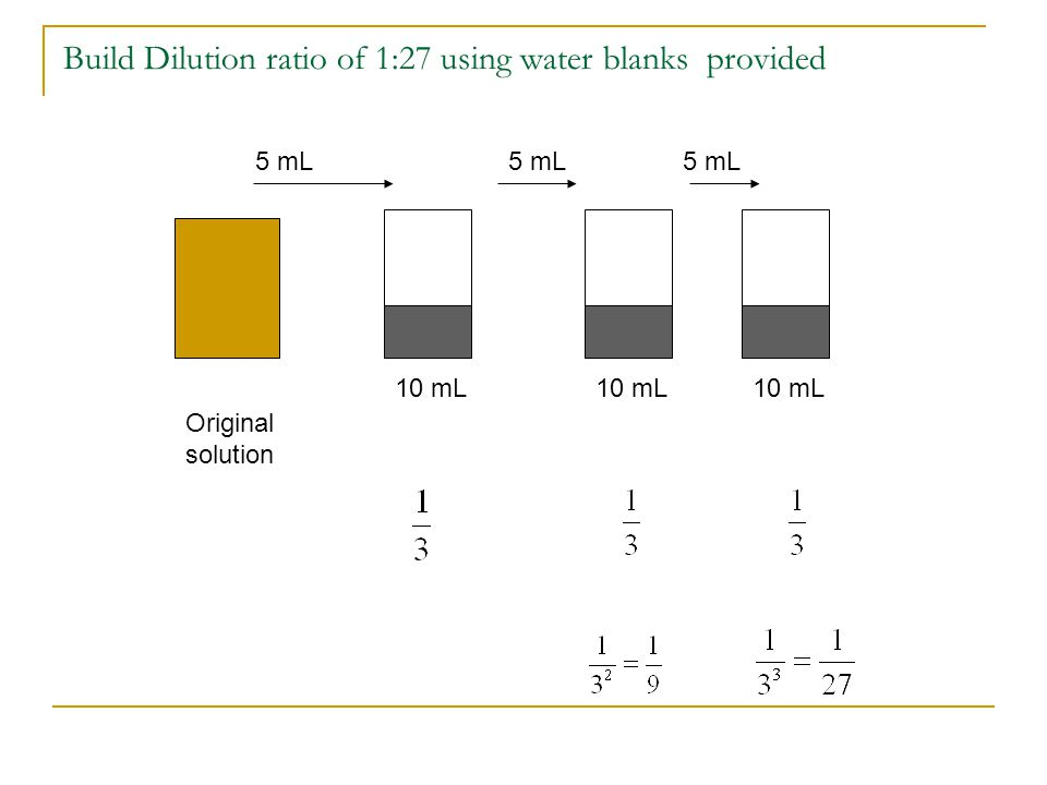 Build Dilution ratio of 1:27 using water blanks provided