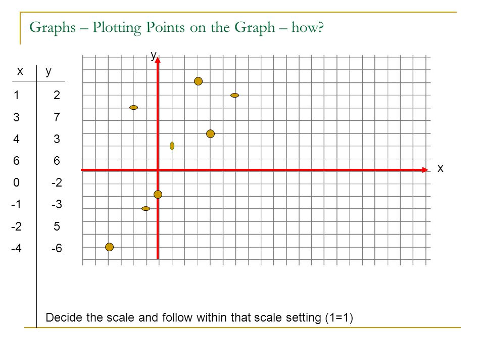 Graphs – Plotting Points on the Graph – how