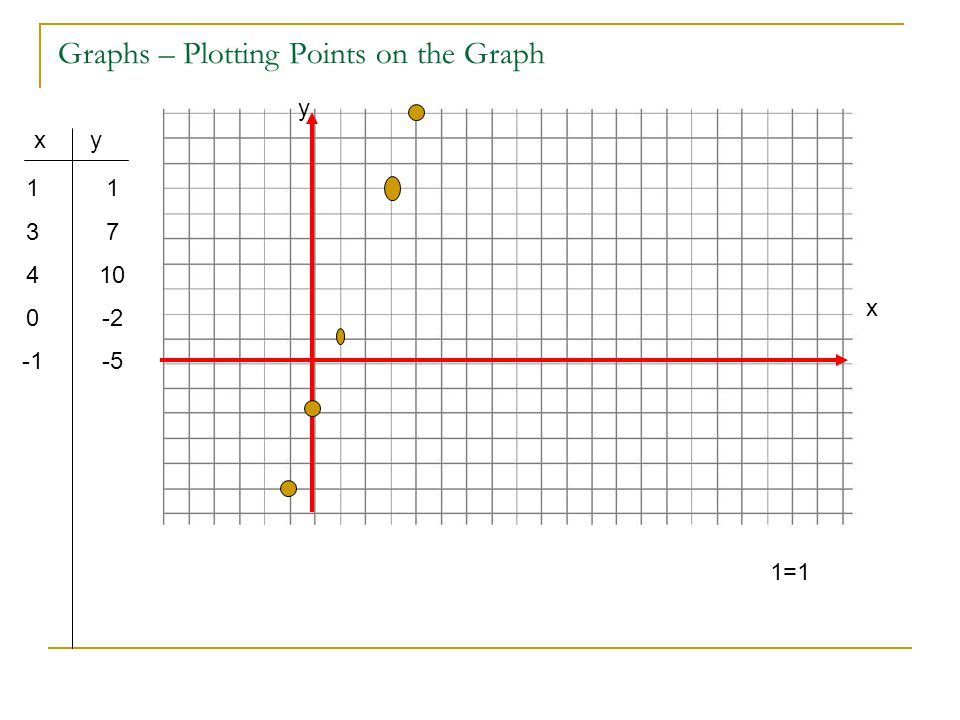 Graphs – Plotting Points on the Graph