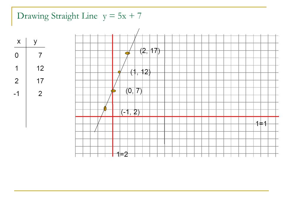 Drawing Straight Line y = 5x + 7