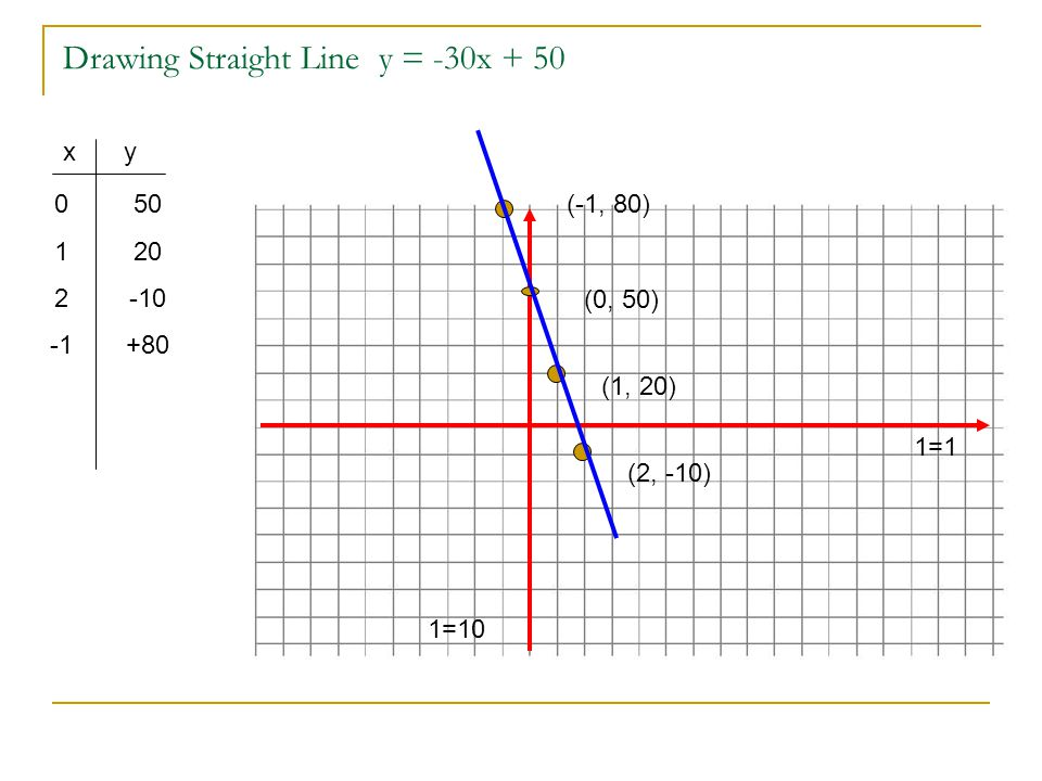 Drawing Straight Line y = -30x + 50