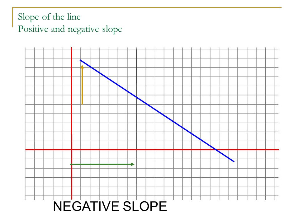 Slope of the line Positive and negative slope