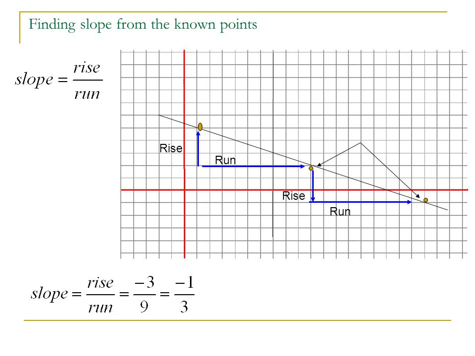 Finding slope from the known points