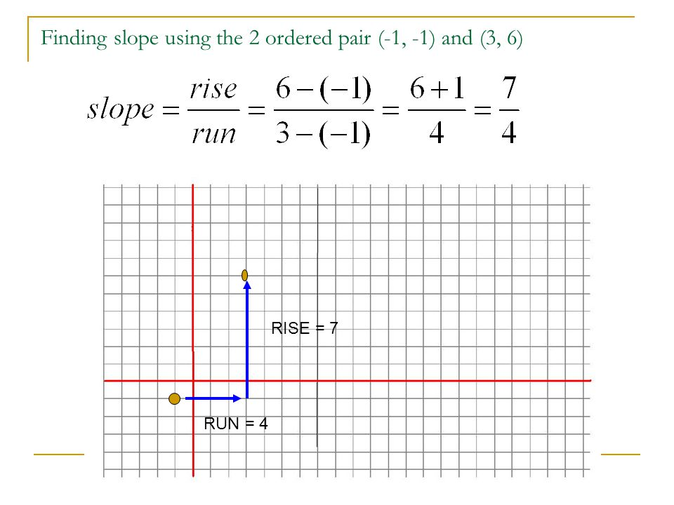 Finding slope using the 2 ordered pair (-1, -1) and (3, 6)