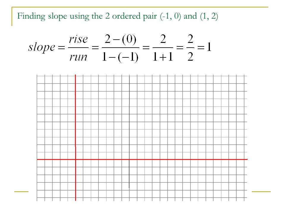 Finding slope using the 2 ordered pair (-1, 0) and (1, 2)
