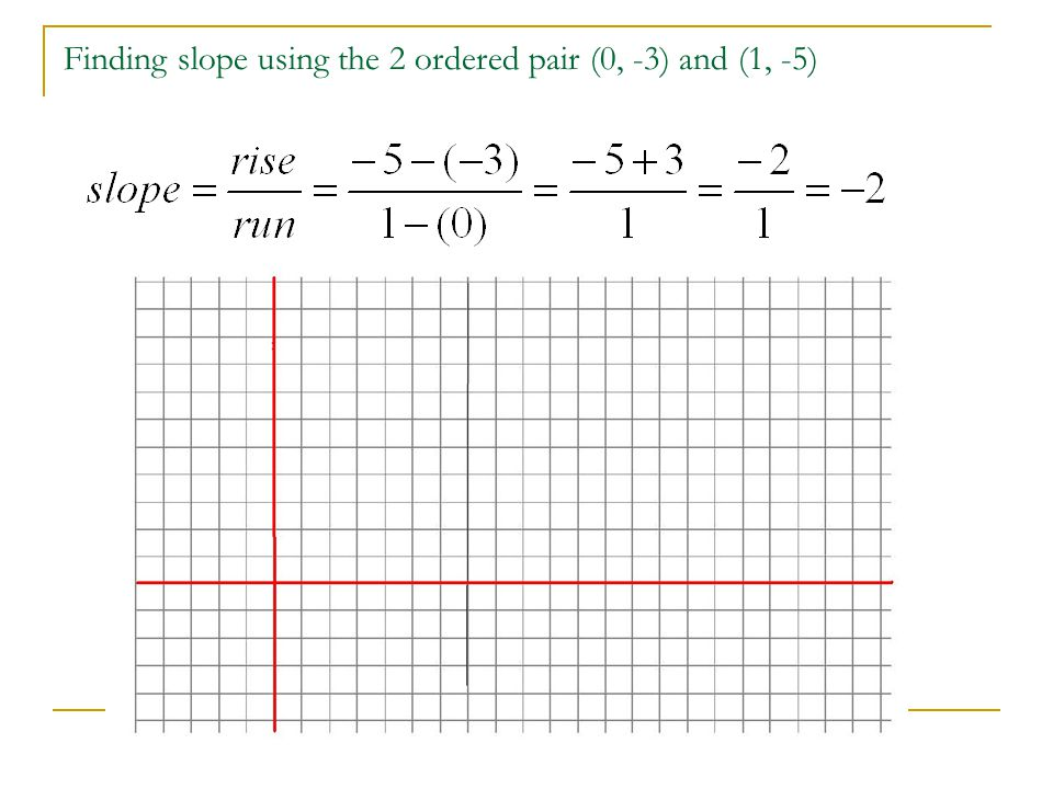 Finding slope using the 2 ordered pair (0, -3) and (1, -5)