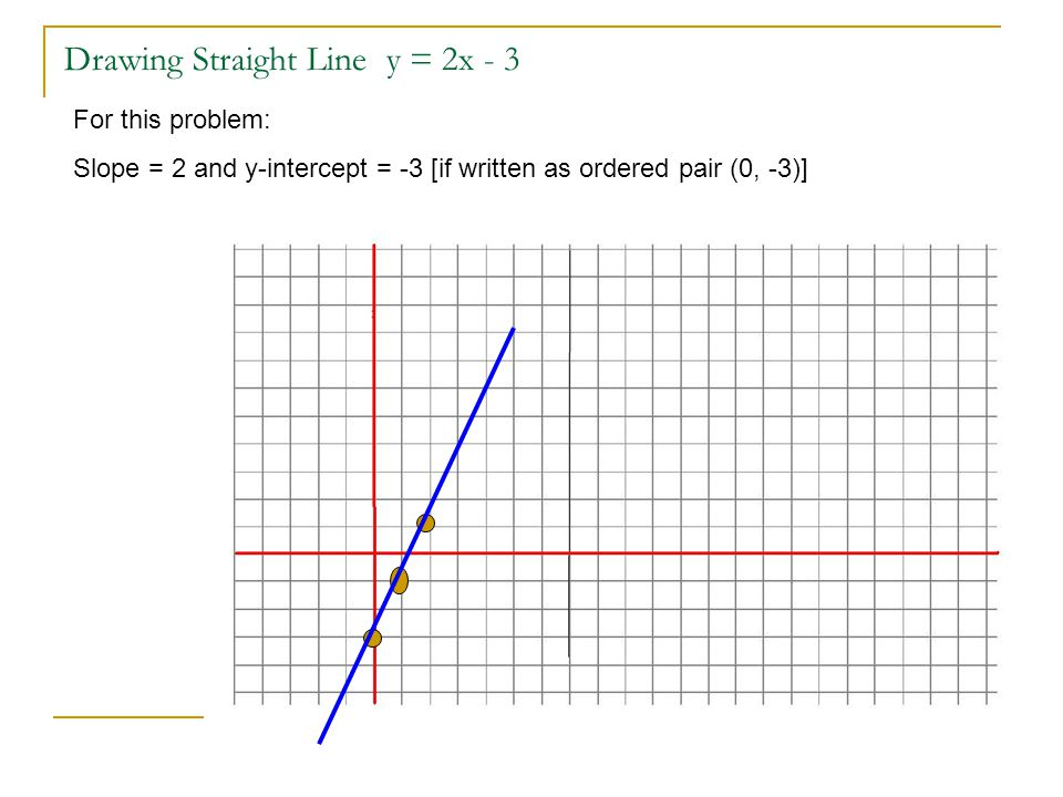 Drawing Straight Line y = 2x - 3