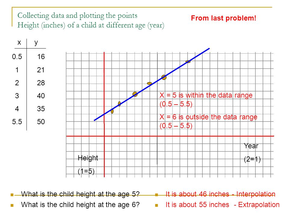 Collecting data and plotting the points Height (inches) of a child at different age (year)