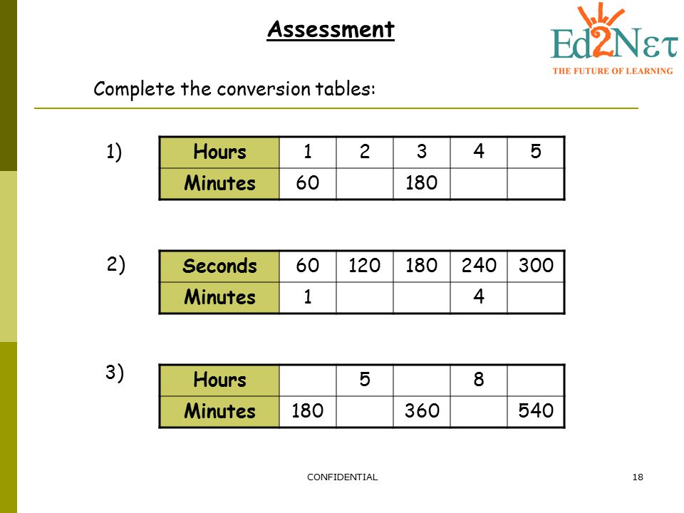 Complete the conversion tables: