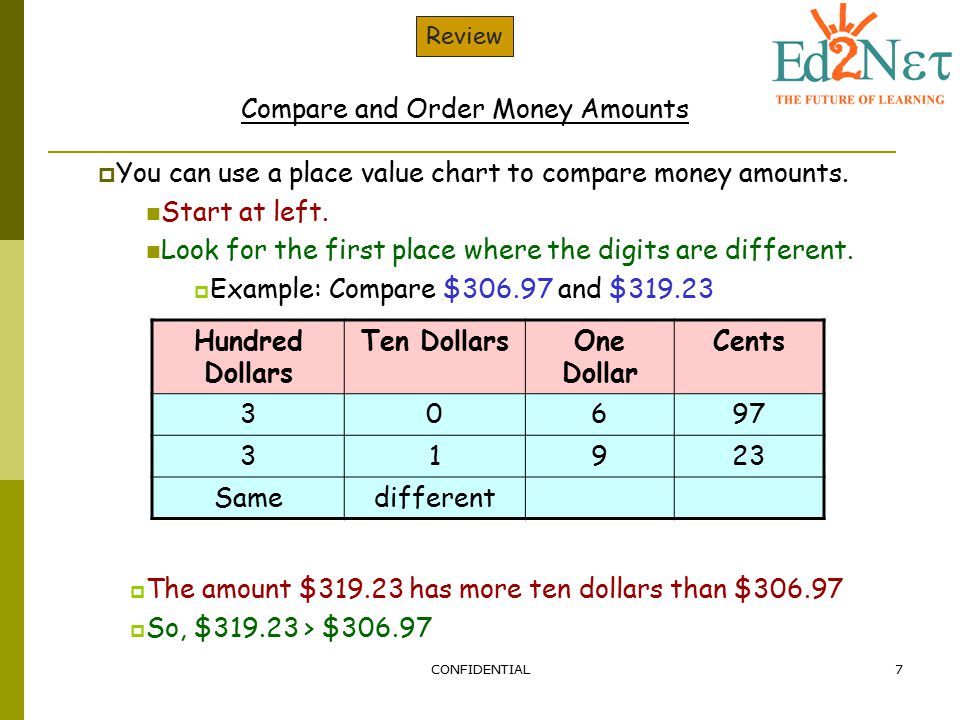 Compare and Order Money Amounts