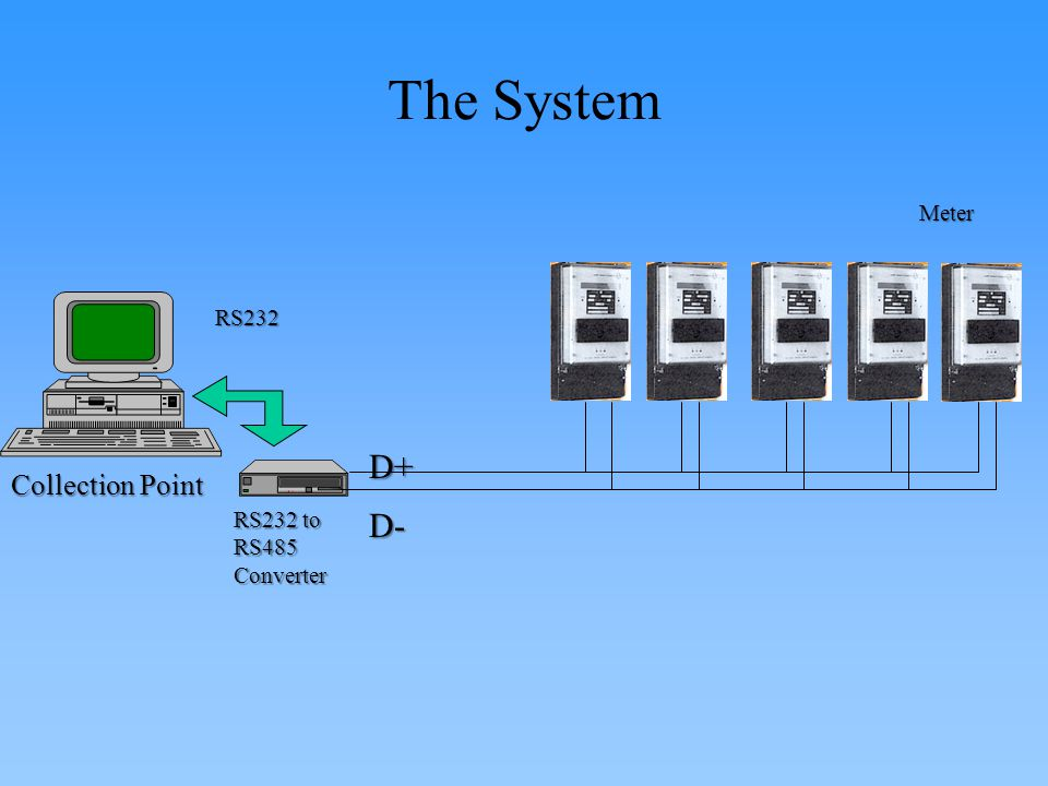 The System Meter RS232 D+ Collection Point RS232 to RS485 Converter D-