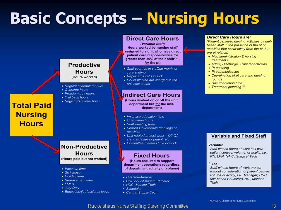 Basic Concepts – Nursing Hours