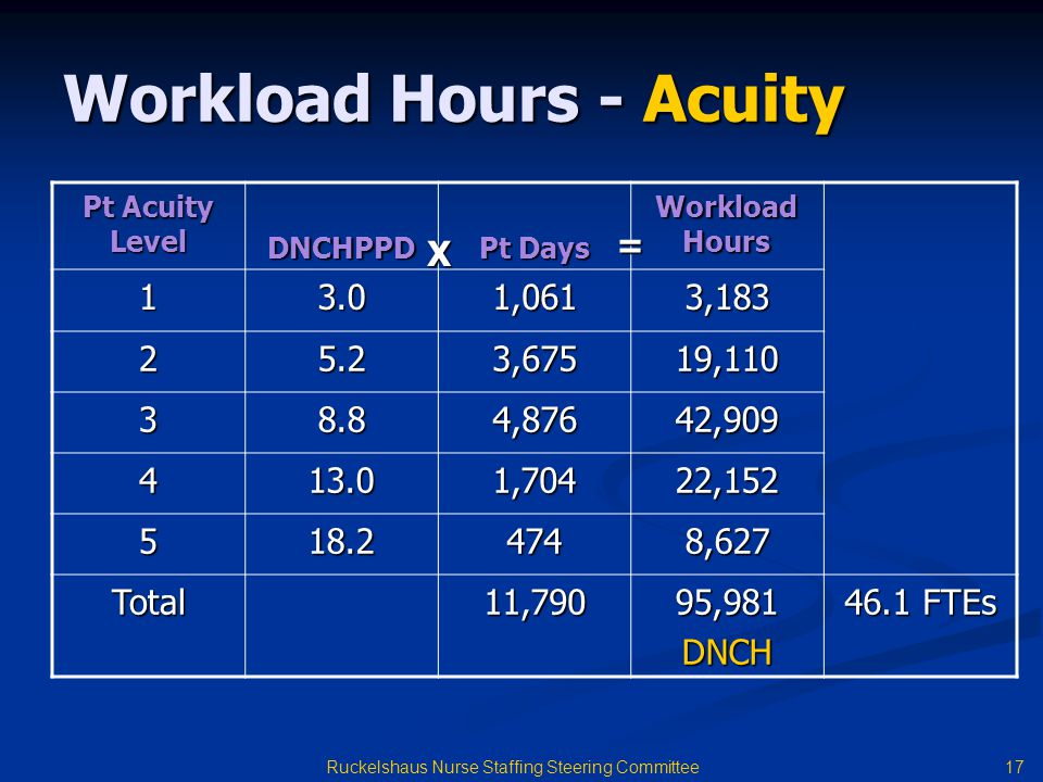 Workload Hours - Acuity