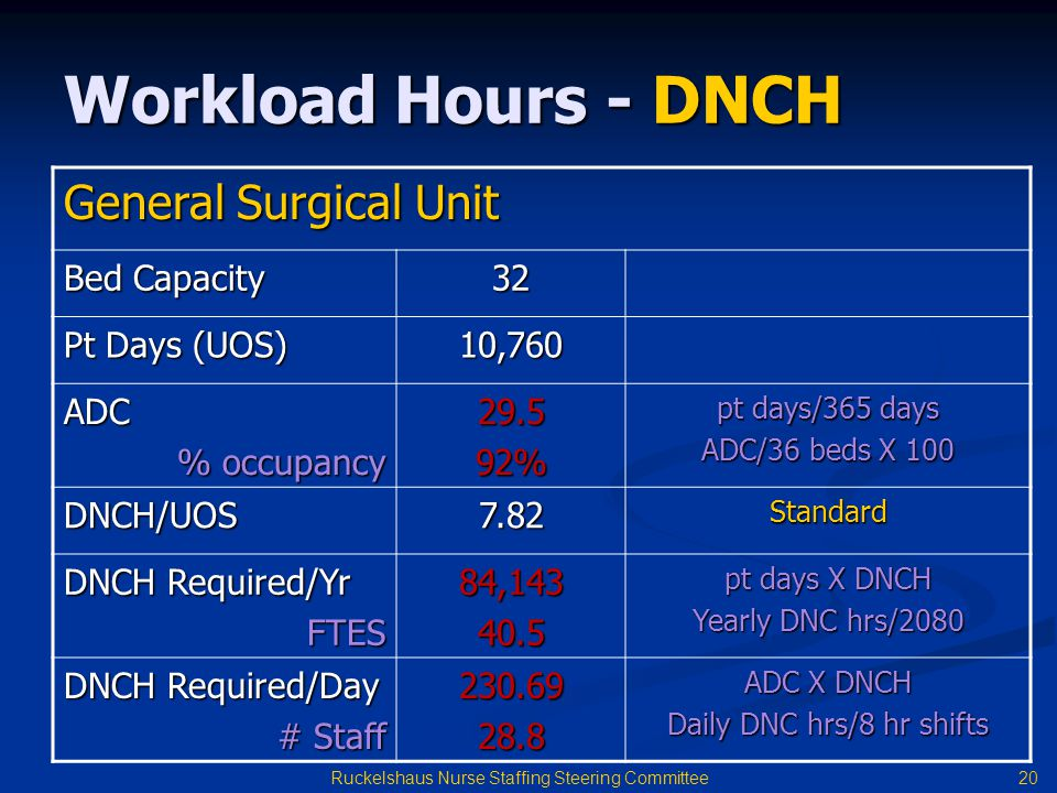 Workload Hours - DNCH General Surgical Unit Bed Capacity 32