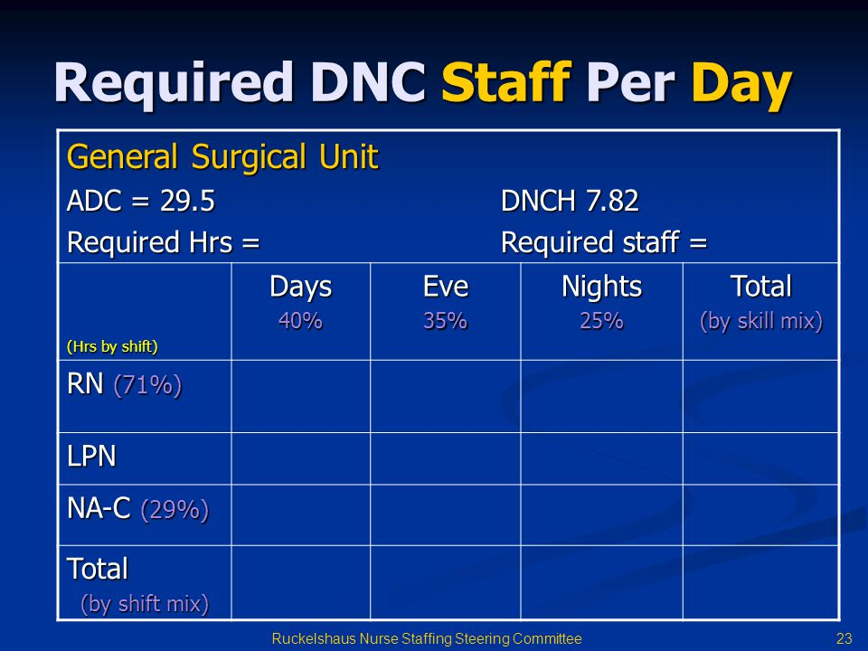 Required DNC Staff Per Day